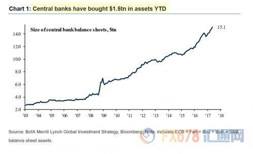 """从08年金融危机以来,全球央行共注入15.1万亿美元活动性。2017年以来,央妈买买买""""的脚步放缓,日本央行开始收紧活动性政策比其他国度都要明明,在最近几个月日本央行的购债局限持续下降。"""