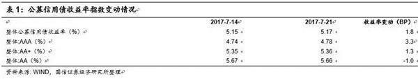 国信证券解读政治局会议:从源头控制融资举债扩张冲动