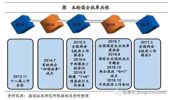 海通姜超:本轮国改已进入2.0阶段 混改突出重围