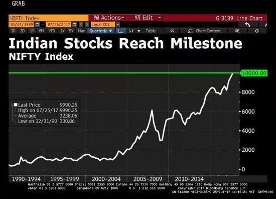 印度股市首次突破1万点大关 20年上涨10倍!