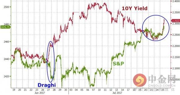 股市和债市相关性