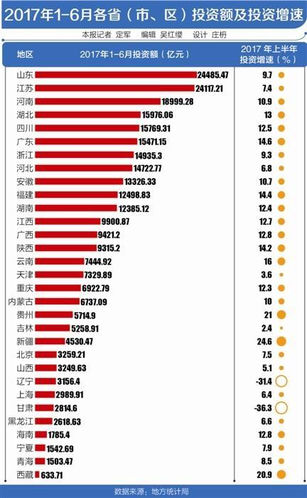 上半年11个省份投资超万亿 西部投资增速保持强劲