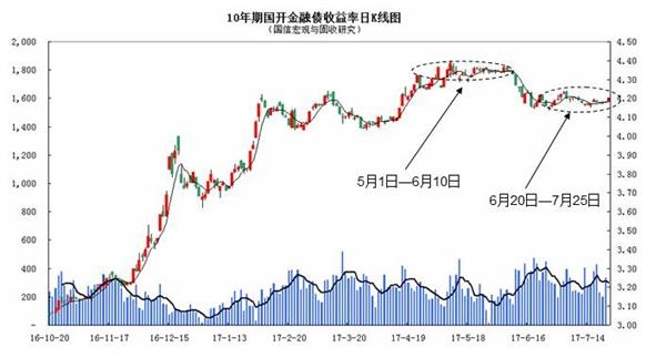 国信证券董德志:当前债券市场的纠结在哪里?