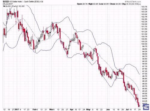 美元指数下跌,对于去年末今年初用人民币换美元的同志,自然是噩耗。从