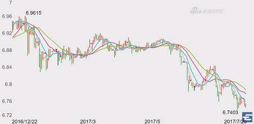 当然,美元贬值,对于黄金投资者是好事。