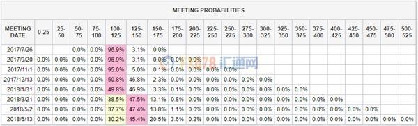 这一结果表明美联储在今年9月加息的可能性变得更小,市场预计如果美联储今年还有最后一次加息,那就有可能是在今年12月份的会议上。而12月加息的概率仅仅从周二的43.1%升至46.8%,甚至不足50%。