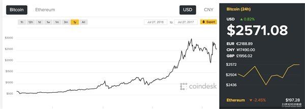 美国价值投资大师霍华德:比特币等或是金字塔骗局