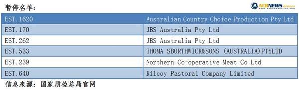 六家澳大利亚牛肉加工厂商被停对华出口 限期整改