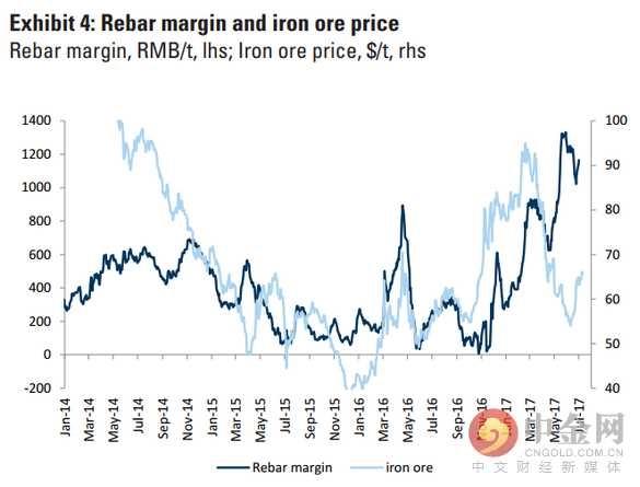 钢铁利润和铁矿石价格走势
