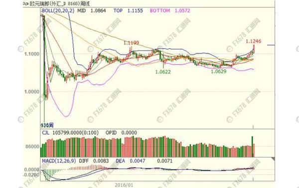 瑞士央行任性力行宽松,欧元兑瑞郎创两年半新高