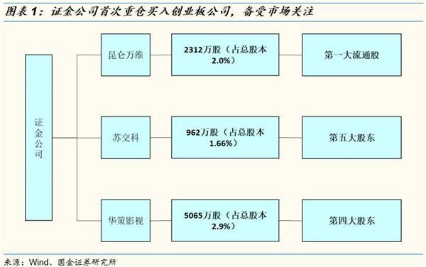 证金公司、社保、QFII二季度投资路线图浮现