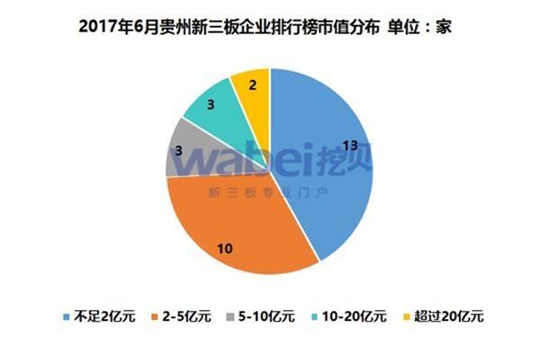 2017年6月贵州新三板企业排行榜市值分布(挖贝新三板研究院制图)