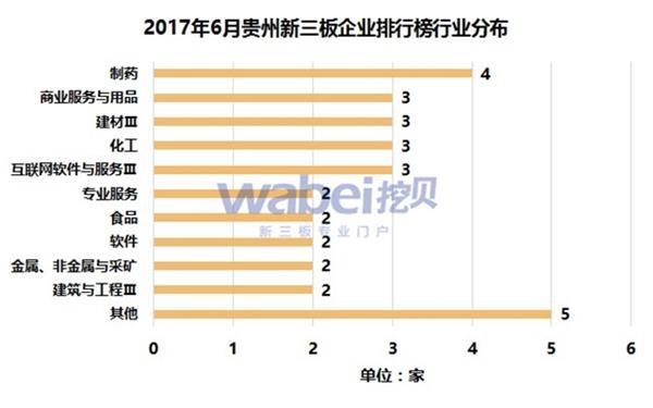 2017年6月贵州新三板企业排行榜行业分布(挖贝新三板研究院制图)