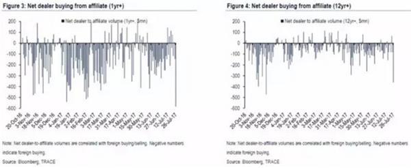 每次利率上涨 外国人都争相购买美国国债