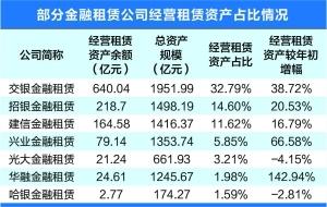 13家金融租賃半年業績:銀行系規模居前 多家凈利高