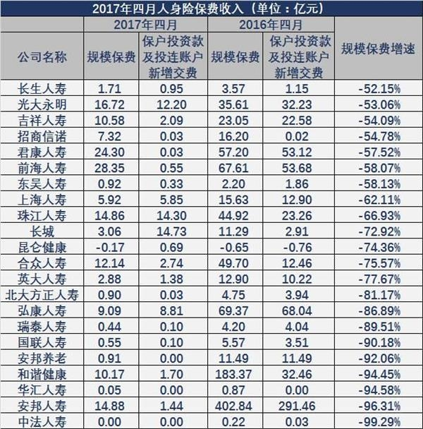 寿险4月单月数据见转型真章:规模保费同比下滑28%,22家下滑超五成
