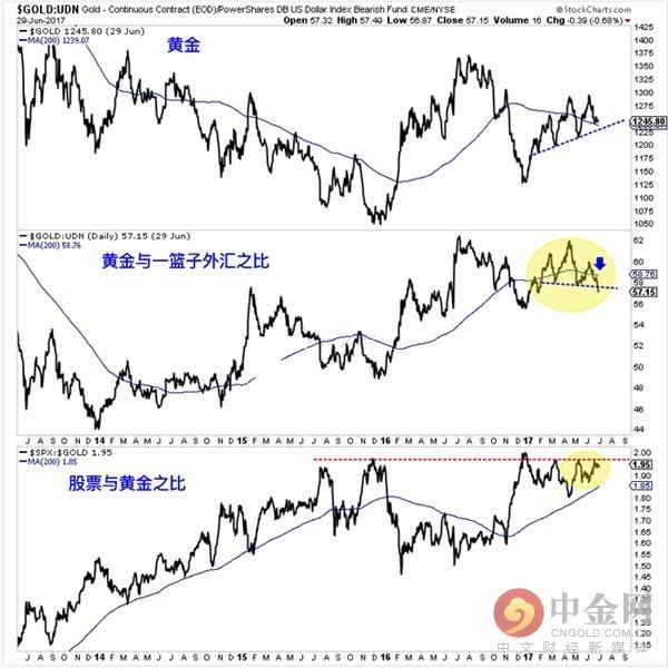 【金情观察】小心!落下的飞刀接不得!这五大迹象表明黄金价格走势图恐尚未见底!