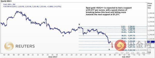 【金情观察】小心!落下的飞刀接不得!这六大迹象表明黄金价格走势图恐尚未见底!
