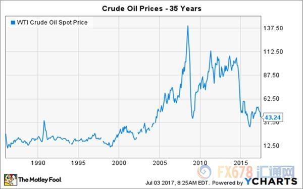 油价未来会怎么走?历史走势或泄露玄机
