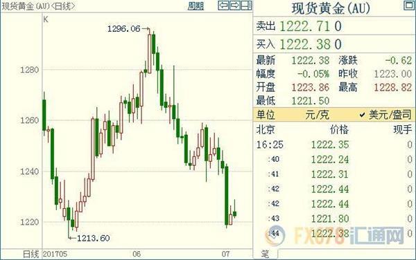 东北亚局势利多有限,黄金市场旧伤未愈将添新痛?