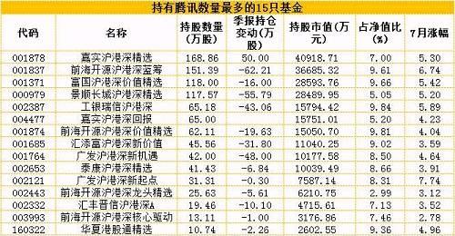 牛妹还算了一下,发现重仓腾讯的这些基金7月涨势都非常可观,平均涨幅达到4.6%。其中13只涨幅超过5%,最高的是博时沪港深价值优选,上涨8.60%。