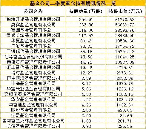 牛妹按二季度末基金重仓腾讯的持股数量来看,持股腾讯最多的基金公司是前海开源,旗下5只基金重仓,持股数量达到254.9万股,6月末持仓市值达到6.18亿港元。其次嘉实基金有2只基金重仓腾讯,共持股233.9万股,6月末持仓市值为5.67亿元。