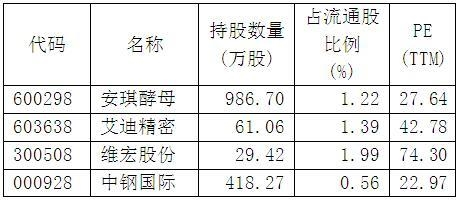 二季度QFII新进4股增持15股(名单)