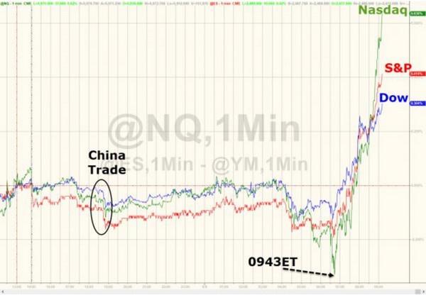 中国公布了一个数据 美国人就开始疯狂买股票