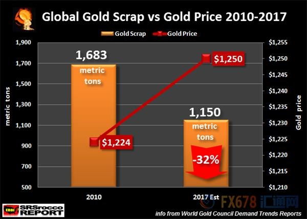 图一:2015-2017全球回收金料供应量和金价变化