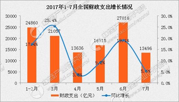 财政收入_2017年晋江财政收入