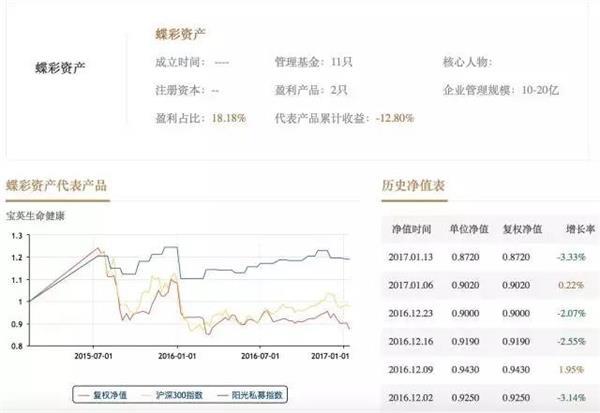 """""""重组股神""""蝶彩资管遭罚没1.45亿 实控人被终身市场禁入"""