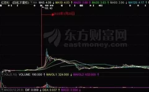 股价瞬间涨2万倍 每股199999美元?