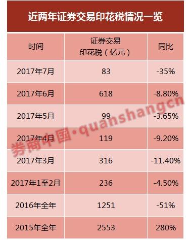 7月证券交易印花税降35%:前7个月却超2016全年