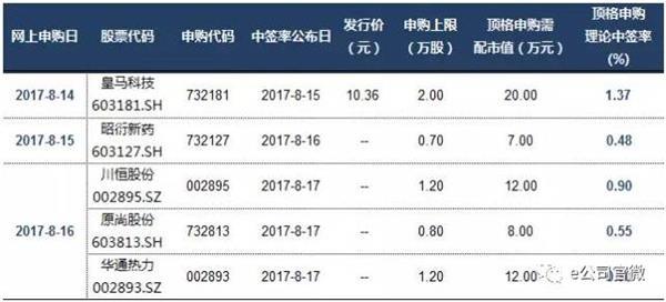 IPO核发数量连续12周低于10家 下周5只可申购新股成色如何?