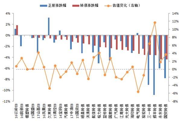 """转债周报:转债能否成为银行""""补血""""优选"""