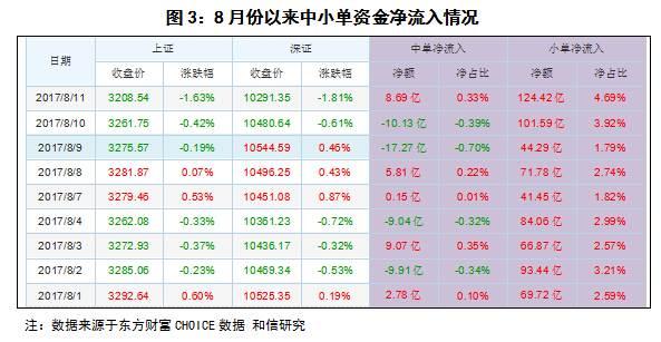 和信投顾:近期市场资金净流入呈现差异特征