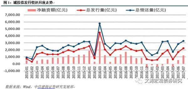 城投债:开正门加速 掘金预期差