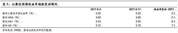 債市日評:周期性因素動能加速衰減 債市機會大于風