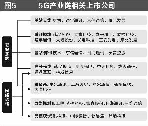 "5G盛宴即将""开席"" A股公司抢占先机"