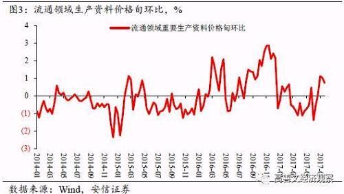 黑色金属、纸制品、有色金属及化工品价格上涨显著,月环比均在3%以上;煤炭、建材、<a href=/gupiao/000061.html  class=red>农产品</a>、农业生产资料价格上涨稍弱一些,幅度在0-1%之间;石油天然气价格月均价格还有所下跌。