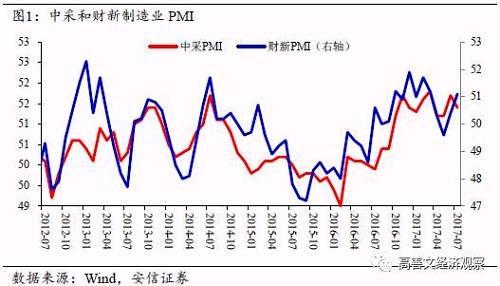 值得留意的是,7月进出口增速较6月走弱。