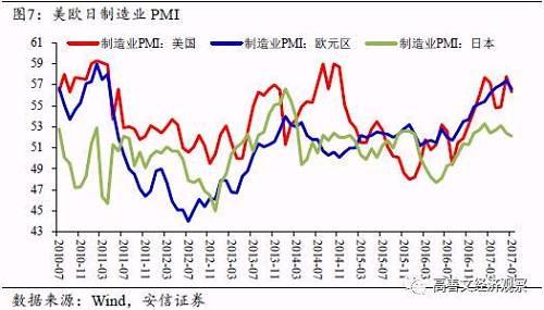 7月中国外汇储备新增239亿美元,余额3.08万亿美元,连续第六个月正增长。同此前数月一样,美元的持续走弱带来的估值效应,仍然对当月数据产生较大影响。