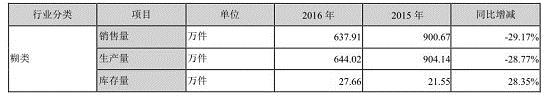 资料图:<a href=/gupiao/000716.html target=_blank class=red>黑芝麻</a>2016年糊类产品经营情况