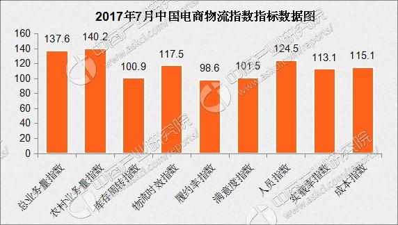 2017年7月电商物流指数为119.8点