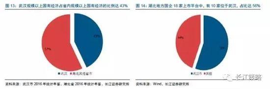 投资建议:两维度布局湖北国企改革
