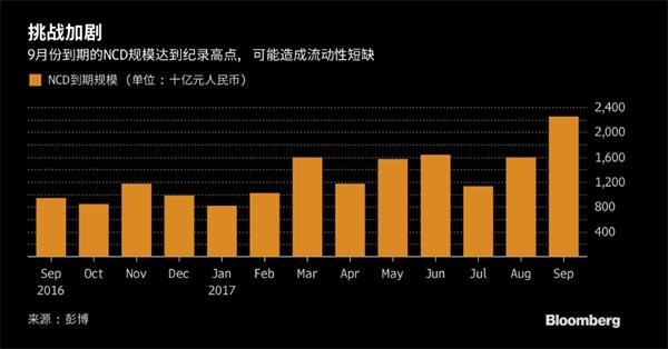 上万亿存单要到期 中国货币市场大行情要来了