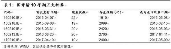 債市日評:國開新券票面利率預計4.26%