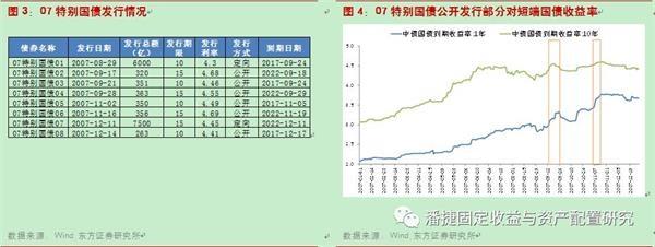 东方证券点评特别国债滚动发行:特别国债那些事