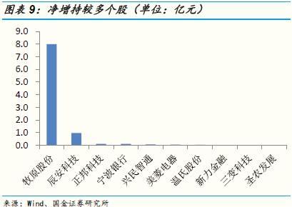 【国金策略李立峰团队】EPFR数据显示,资金转向净流出A股一资金面周度监测83期(魏雪/李立峰等)