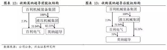 天津国改冲刺时,艟艨巨舰直东指 - 王朝雄 - 王朝雄